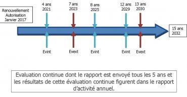 Cycle-des-Evaluations-interne-externe-des etablissements et-services-medico-sociaux